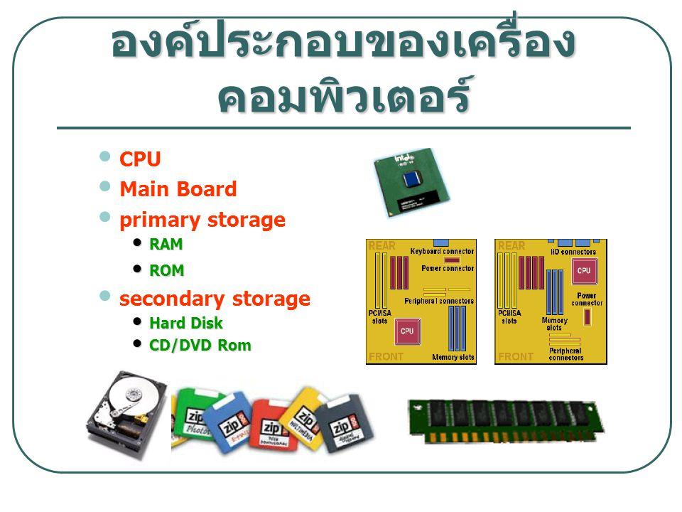 CPU Main Board primary storage RAM RAM ROM ROM secondary storage Hard Disk Hard Disk CD/DVD Rom CD/DVD Rom