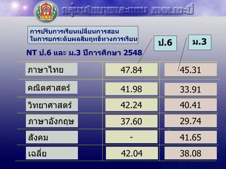 NT ป.6 และ ม.3 ปีการศึกษา 2548 ภาษาไทย 47.84 คณิตศาสตร์ วิทยาศาสตร์ ภาษาอังกฤษ สังคม เฉลี่ย 42.04 40.41 33.91 29.74 41.65 38.08 45.31 41.98 42.24 37.6