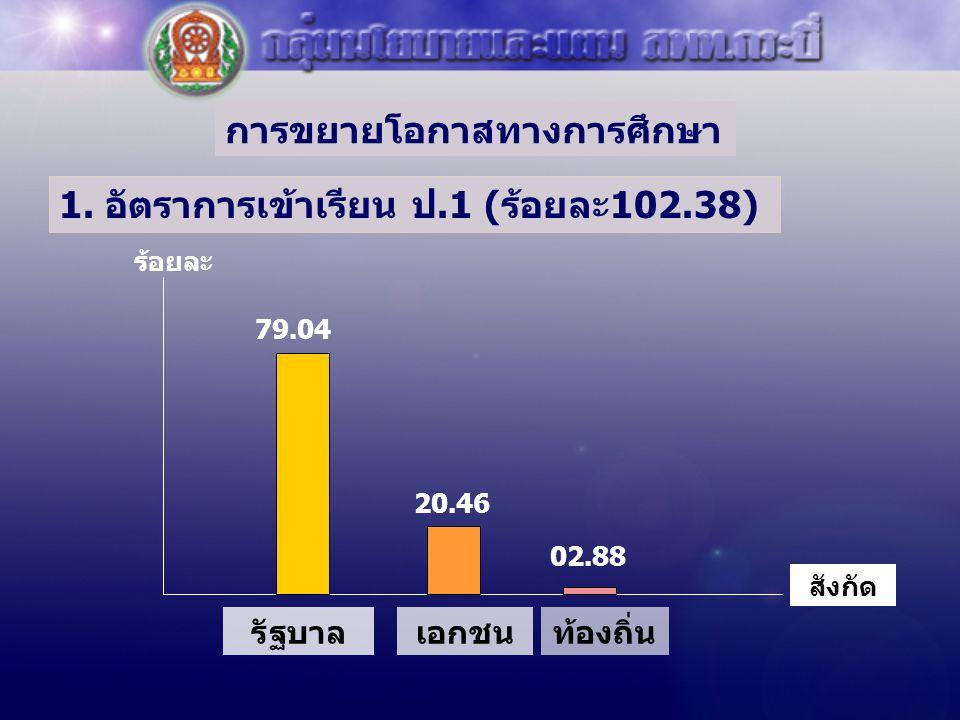 การขยายโอกาสทางการศึกษา 1. อัตราการเข้าเรียน ป.1 (ร้อยละ102.38) สังกัด ร้อยละ รัฐบาลเอกชนท้องถิ่น 79.04 20.46 02.88