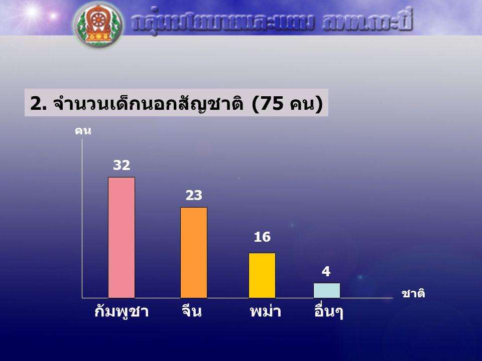 2. จำนวนเด็กนอกสัญชาติ (75 คน) ชาติ คน กัมพูชาพม่าอื่นๆ 32 23 16 จีน 4