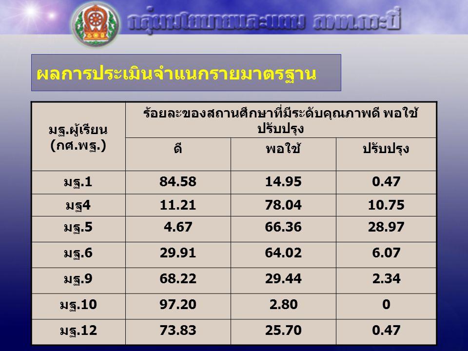 ผลการประเมินจำแนกรายมาตรฐาน มฐ.ผู้เรียน (กศ.พฐ.) ร้อยละของสถานศึกษาที่มีระดับคุณภาพดี พอใช้ ปรับปรุง ดีพอใช้ปรับปรุง มฐ.184.5814.950.47 มฐ411.2178.041