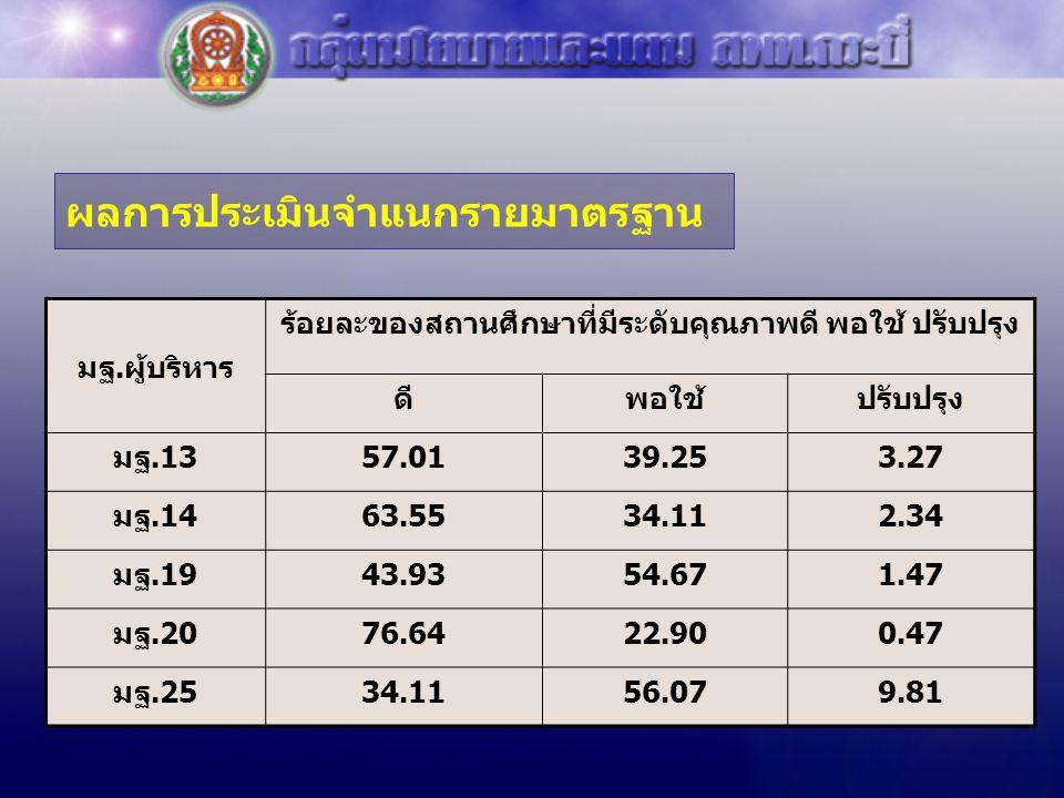 ผลการประเมินจำแนกรายมาตรฐาน มฐ.ผู้บริหาร ร้อยละของสถานศึกษาที่มีระดับคุณภาพดี พอใช้ ปรับปรุง ดีพอใช้ปรับปรุง มฐ.1357.0139.253.27 มฐ.1463.5534.112.34 ม
