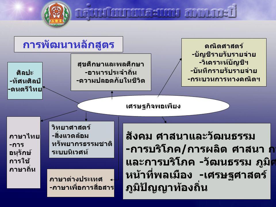 การพัฒนาหลักสูตร เศรษฐกิจพอเพียง ศิลปะ -ทัศนศิลป์ -ดนตรีไทย คณิตศาสตร์ -บัญชีรายรับรายจ่าย -วิเคราะห์บัญชีฯ -บันทึกรายรับรายจ่าย -กระบวนการทางคณิตฯ ภา