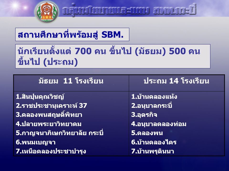 สถานศึกษาที่พร้อมสู่ SBM. นักเรียนตั้งแต่ 700 คน ขึ้นไป ( มัธยม ) 500 คน ขึ้นไป ( ประถม ) มัธยม 11 โรงเรียนประถม 14 โรงเรียน 1.สินปุนคุณวิชญ์ 2.ราชประ