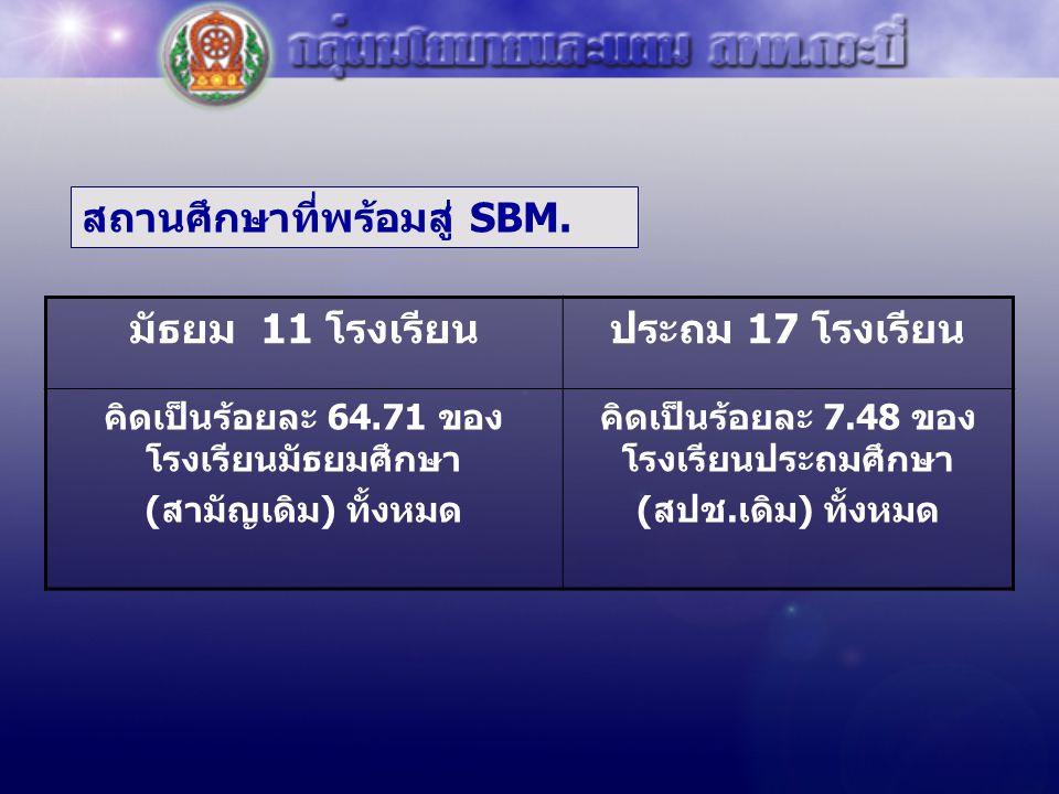 สถานศึกษาที่พร้อมสู่ SBM. มัธยม 11 โรงเรียนประถม 17 โรงเรียน คิดเป็นร้อยละ 64.71 ของ โรงเรียนมัธยมศึกษา (สามัญเดิม) ทั้งหมด คิดเป็นร้อยละ 7.48 ของ โรง