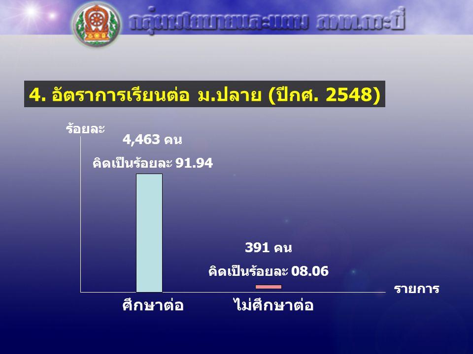 4. อัตราการเรียนต่อ ม.ปลาย (ปีกศ. 2548) รายการ ร้อยละ ศึกษาต่อไม่ศึกษาต่อ 4,463 คน คิดเป็นร้อยละ 91.94 391 คน คิดเป็นร้อยละ 08.06