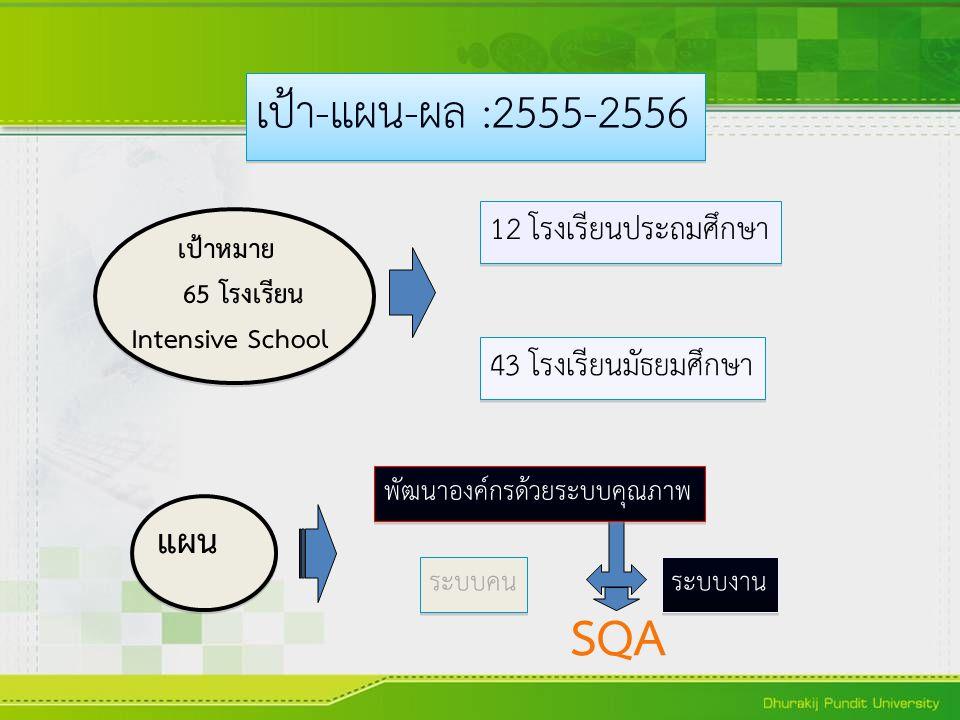 เป้า-แผน-ผล :2555-2556 เป้าหมาย 65 โรงเรียน Intensive School 12 โรงเรียนประถมศึกษา 43 โรงเรียนมัธยมศึกษา แผน พัฒนาองค์กรด้วยระบบคุณภาพ ระบบคน ระบบงาน SQA