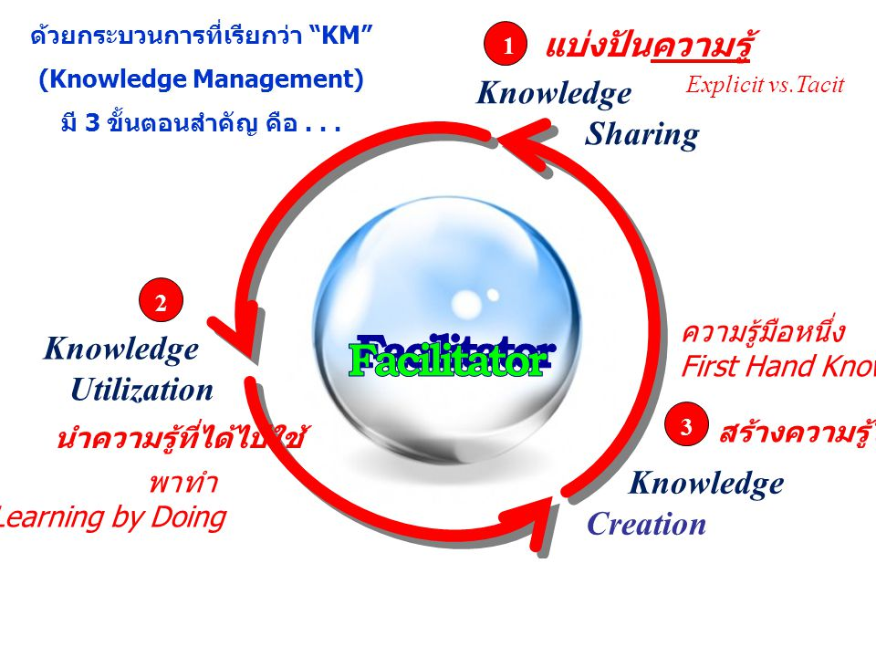 Knowledge Sharing Knowledge Utilization Knowledge Creation แบ่งปันความรู้ นำความรู้ที่ได้ไปใช้ สร้างความรู้ใหม่ ไม่สงวนลิขสิทธิ์ แต่ไม่อนุญาตให้ใช้เพื