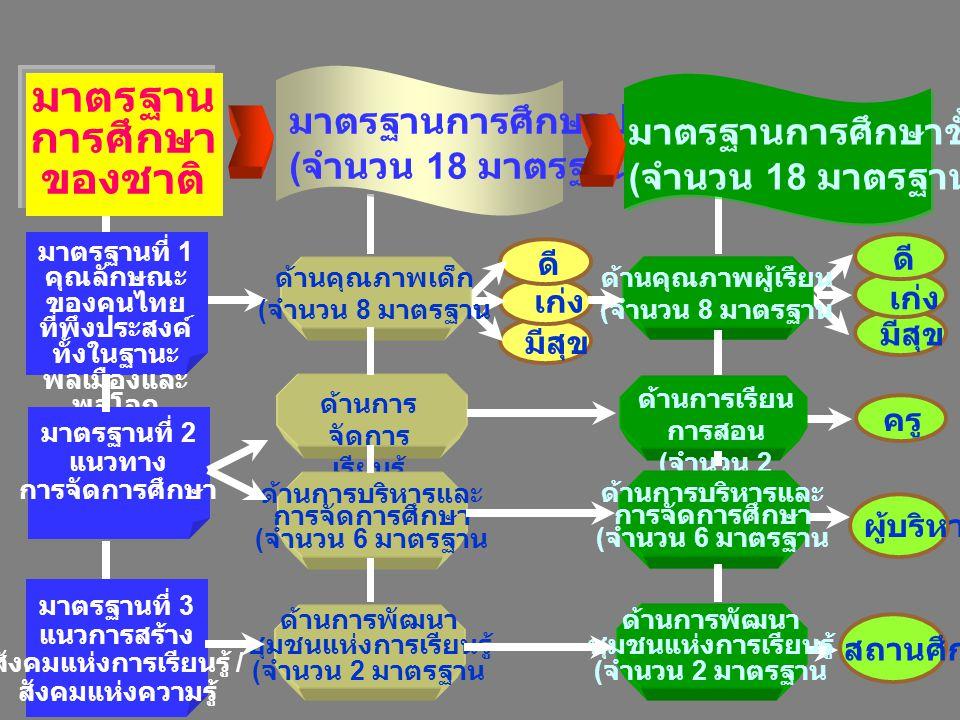 มีสุข เก่ง โครงสร้างมาตรฐานการศึกษา มาตรฐาน การศึกษา ของชาติ มาตรฐานการศึกษาปฐมวัย ( จำนวน 18 มาตรฐาน ) มาตรฐานการศึกษาขั้นพื้นฐาน ( จำนวน 18 มาตรฐาน ) มาตรฐานที่ 1 คุณลักษณะ ของคนไทย ที่พึงประสงค์ ทั้งในฐานะ พลเมืองและ พลโลก มาตรฐานที่ 2 แนวทาง การจัดการศึกษา มาตรฐานที่ 3 แนวการสร้าง สังคมแห่งการเรียนรู้ / สังคมแห่งความรู้ ด้านการ จัดการ เรียนรู้ ( จำนวน 2 มาตรฐาน ด้านการพัฒนา ชุมชนแห่งการเรียนรู้ ( จำนวน 2 มาตรฐาน ด้านการบริหารและ การจัดการศึกษา ( จำนวน 6 มาตรฐาน ด้านคุณภาพผู้เรียน ( จำนวน 8 มาตรฐาน ด้านการเรียน การสอน ( จำนวน 2 มาตรฐาน ด้านการพัฒนา ชุมชนแห่งการเรียนรู้ ( จำนวน 2 มาตรฐาน ด้านการบริหารและ การจัดการศึกษา ( จำนวน 6 มาตรฐาน ดี มีสุข เก่ง ดี ครู ผู้บริหาร สถานศึกษา ด้านคุณภาพเด็ก ( จำนวน 8 มาตรฐาน