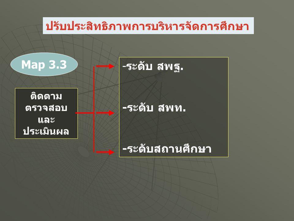 ติดตาม ตรวจสอบ และ ประเมินผล -ระดับ สพฐ. -ระดับ สพท. -ระดับสถานศึกษา Map 3.3 ปรับประสิทธิภาพการบริหารจัดการศึกษา