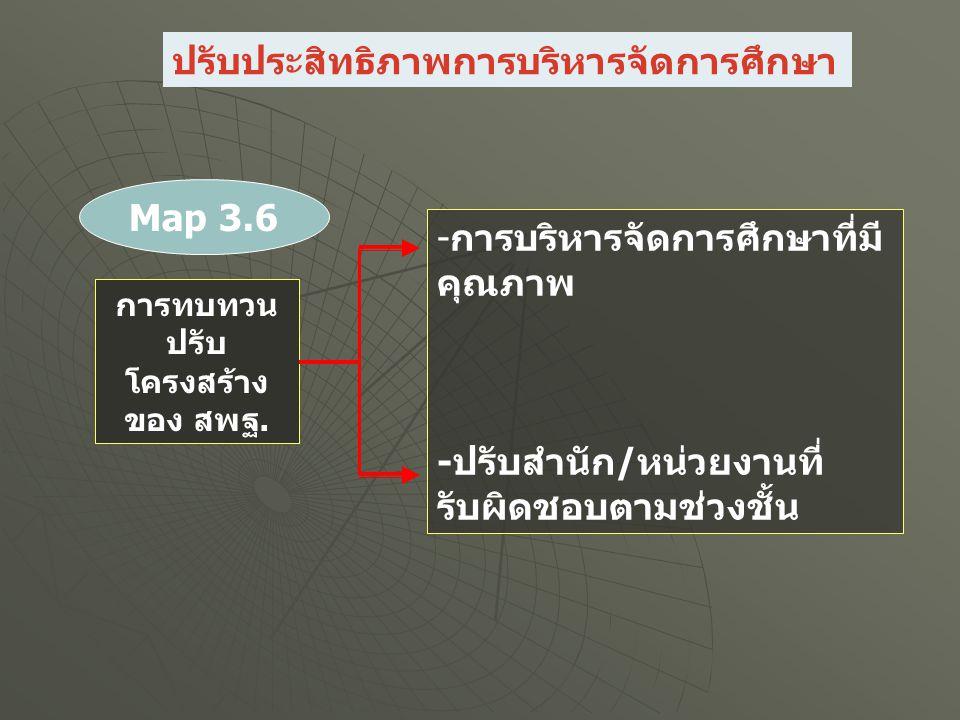 การทบทวน ปรับ โครงสร้าง ของ สพฐ. -การบริหารจัดการศึกษาที่มี คุณภาพ -ปรับสำนัก/หน่วยงานที่ รับผิดชอบตามช่วงชั้น Map 3.6 ปรับประสิทธิภาพการบริหารจัดการศ