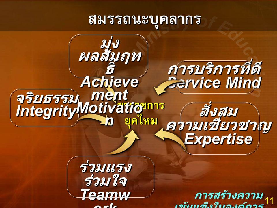 11 สมรรถนะบุคลากร การสร้างความ เข้มแข็งในองค์การ ข้าราชการ ยุคใหม่ ข้าราชการ ยุคใหม่ ร่วมแรง ร่วมใจ Teamw ork ร่วมแรง ร่วมใจ Teamw ork จริยธรรม Integr