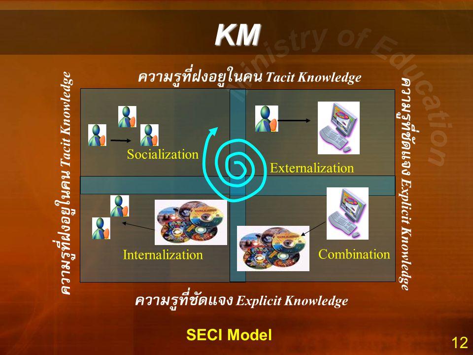12 Socialization Externalization Internalization Combination ความรู้ที่ฝังอยู่ในคน Tacit Knowledge ความรู้ที่ชัดแจ้ง Explicit Knowledge SECI Model KM