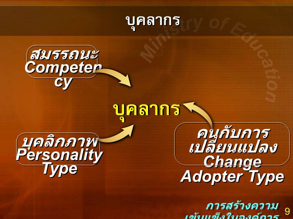 9 บุคลากร การสร้างความ เข้มแข็งในองค์การ บุคลากร สมรรถนะ Competen cy สมรรถนะ Competen cy คนกับการ เปลี่ยนแปลง Change Adopter Type คนกับการ เปลี่ยนแปลง