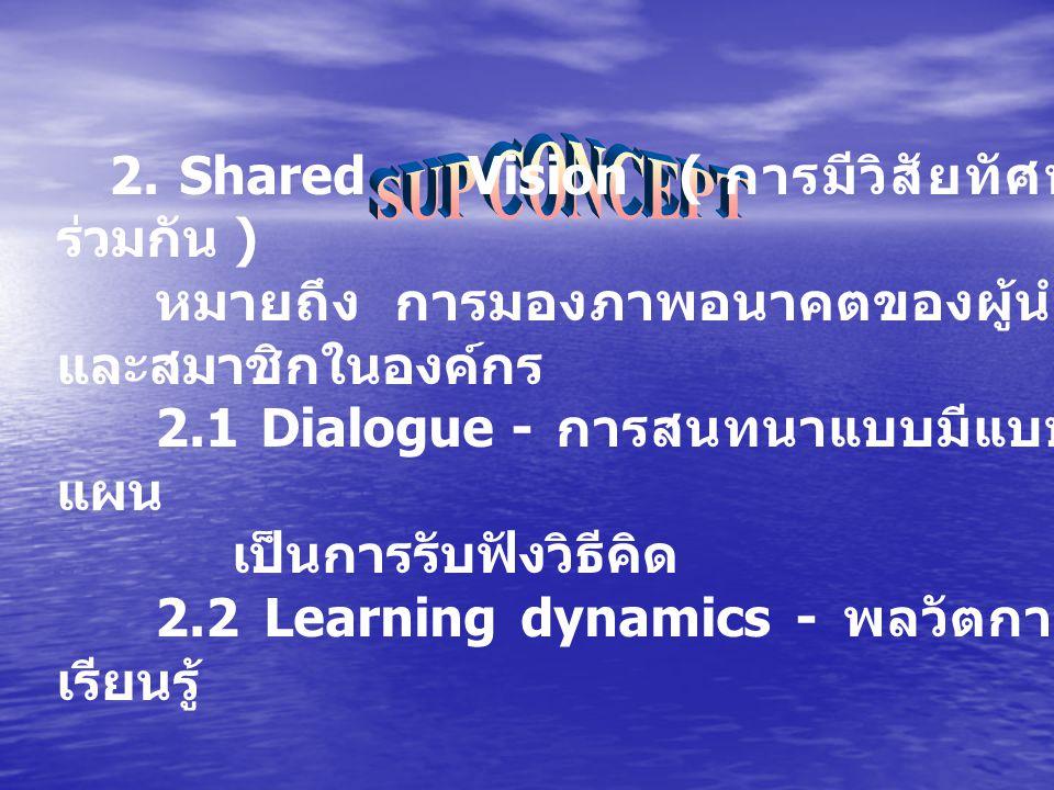 2. Shared Vision ( การมีวิสัยทัศน์ ร่วมกัน ) หมายถึง การมองภาพอนาคตของผู้นำ และสมาชิกในองค์กร 2.1 Dialogue - การสนทนาแบบมีแบบ แผน เป็นการรับฟังวิธีคิด