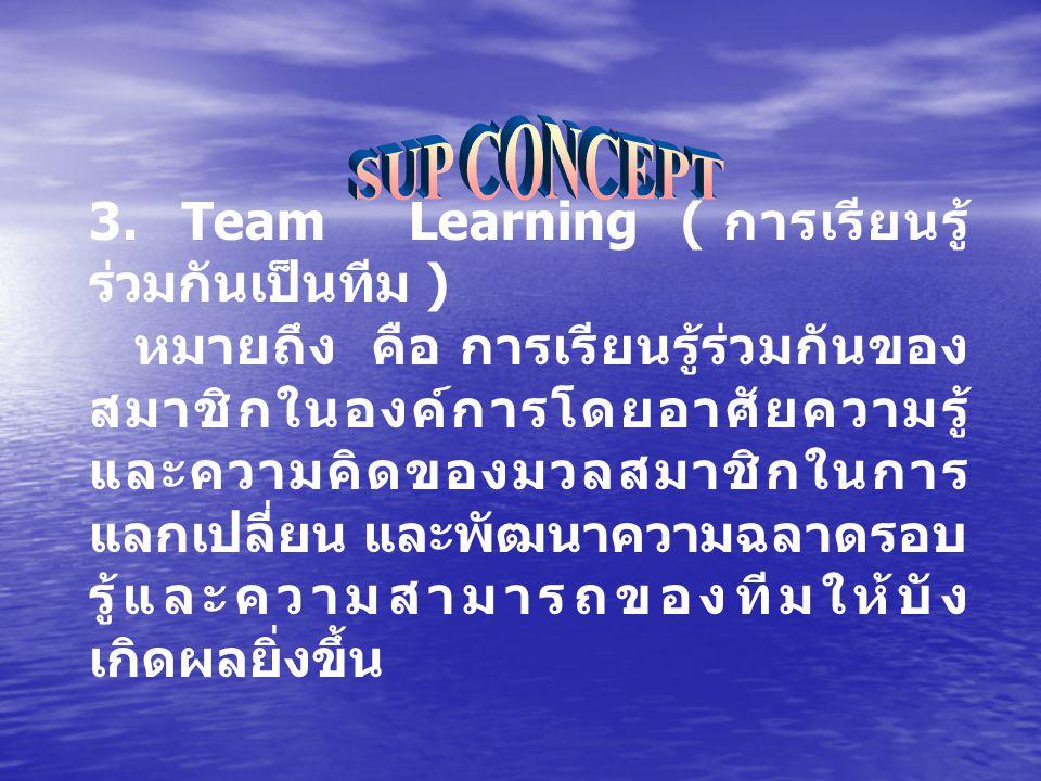 3. Team Learning ( การเรียนรู้ ร่วมกันเป็นทีม ) หมายถึง คือ การเรียนรู้ร่วมกันของ สมาชิกในองค์การโดยอาศัยความรู้ และความคิดของมวลสมาชิกในการ แลกเปลี่ย