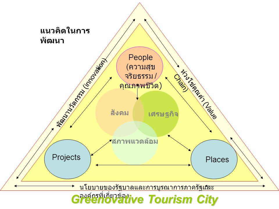 เศรษฐกิจ สังคม สภาพแวดล้อม People ( ความสุข จริยธรรม / คุณภาพชีวิต ) Projects Places นโยบายของรัฐบาลและการบูรณาการภาครัฐและ องค์กรที่เกี่ยวข้อง พัฒนาน
