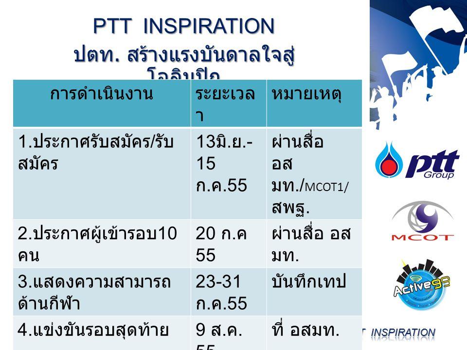 PTT INSPIRATION ปตท. สร้างแรงบันดาลใจสู่ โอลิมปิก การดำเนินงานระยะเวล า หมายเหตุ 1. ประกาศรับสมัคร / รับ สมัคร 13 มิ. ย.- 15 ก. ค.55 ผ่านสื่อ อส มท./