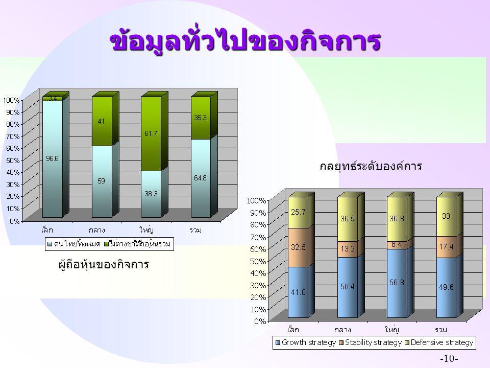 -10- ข้อมูลทั่วไปของกิจการ ผู้ถือหุ้นของกิจการ กลยุทธ์ระดับองค์การ