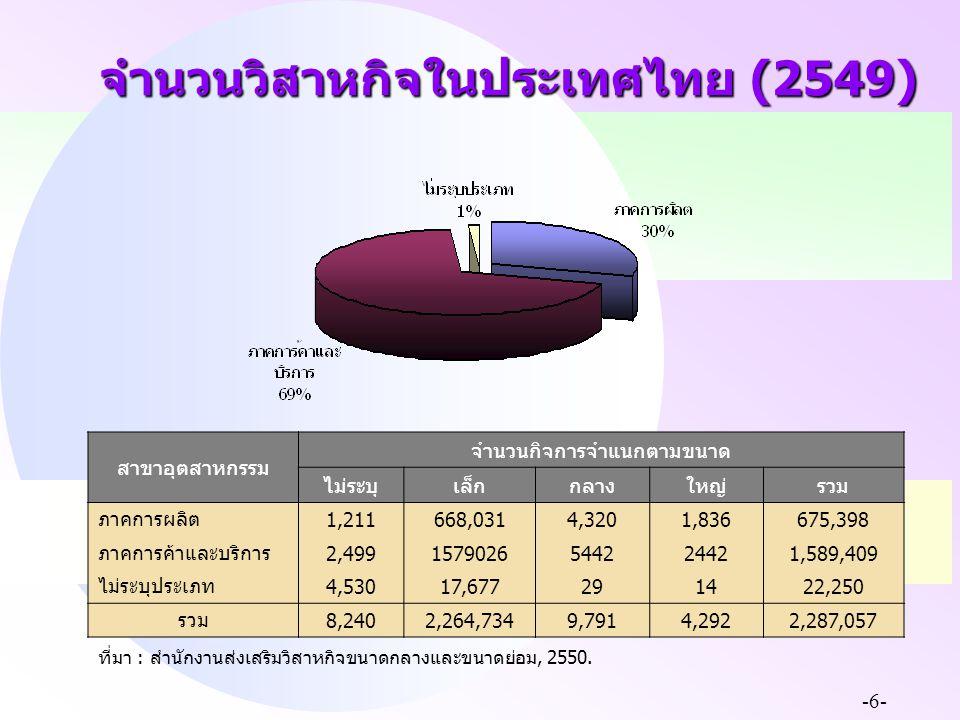 -6- จำนวนวิสาหกิจในประเทศไทย (2549) สาขาอุตสาหกรรม จำนวนกิจการจำแนกตามขนาด ไม่ระบุเล็กกลางใหญ่รวม ภาคการผลิต 1,211668,0314,3201,836 675,398 ภาคการค้าแ