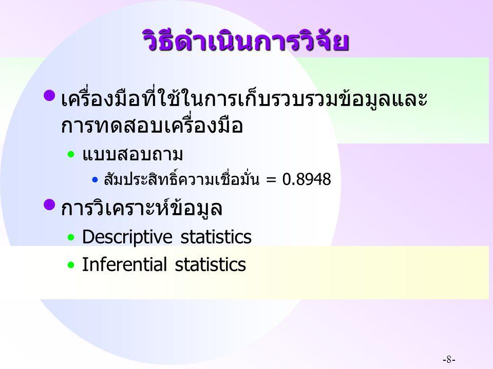 -8- วิธีดำเนินการวิจัย เครื่องมือที่ใช้ในการเก็บรวบรวมข้อมูลและ การทดสอบเครื่องมือ แบบสอบถาม สัมประสิทธิ์ความเชื่อมั่น = 0.8948 การวิเคราะห์ข้อมูล Des