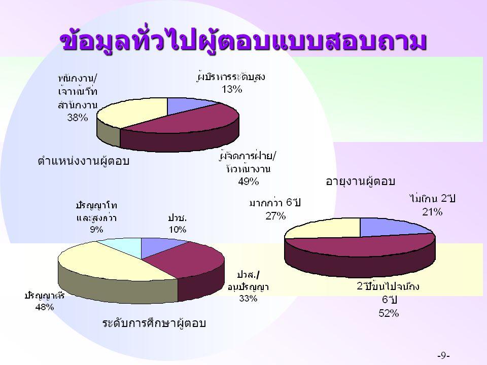 -9- ข้อมูลทั่วไปผู้ตอบแบบสอบถาม ระดับการศึกษาผู้ตอบ อายุงานผู้ตอบ ตำแหน่งงานผู้ตอบ