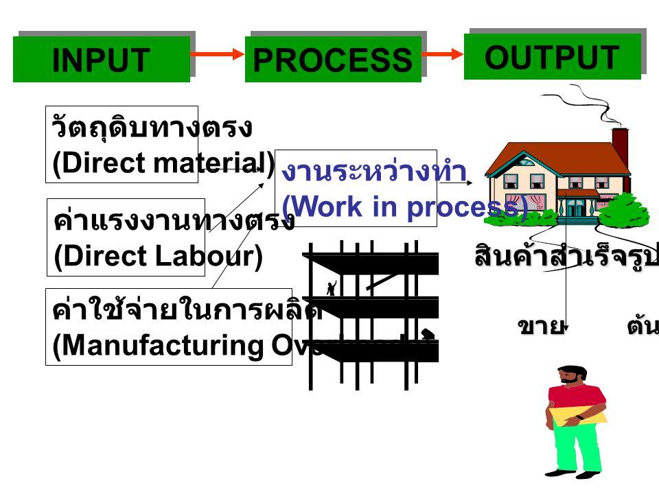 วัตถุดิบทางตรง (Direct material) ค่าแรงงานทางตรง (Direct Labour) ค่าใช้จ่ายในการผลิต (Manufacturing Overheads) งานระหว่างทำ (Work in process) สินค้าสำเร็จรูป (Goods) ขาย ต้นทุนขาย INPUT PROCESS OUTPUT