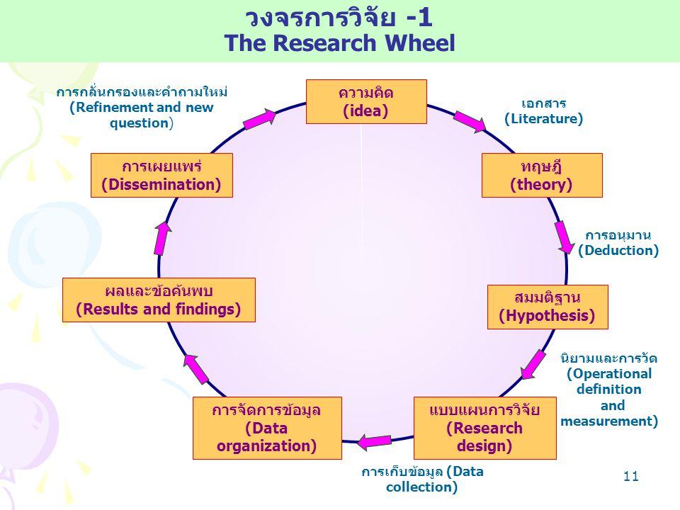 10 INDUCTIVELOGICINDUCTIVELOGIC EMPIRICALBASEDEMPIRICALBASED การสรุปจากข้อเท็จจริง (Empirical generalization) การสังเกต(Observation) สมมติฐาน(Hypothesis) DEDUCTIVELOGICDEDUCTIVELOGIC THEORY BASEDTHEORY BASED ทฤษฎี (Theories) FunctionalTheoryBuilding Inductive Theory building Deductive Theory Building ModelbasedTheoryBuildingแบบการสร้างทฤษฎีแห่งศาสตร์