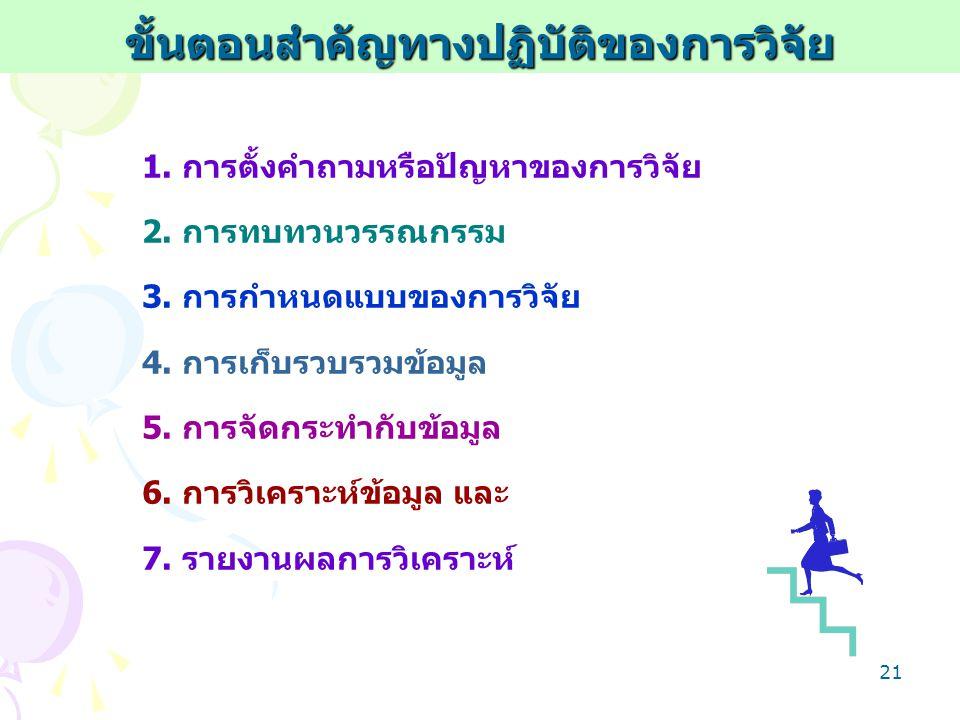 20 ลำดับขั้นตอนการวิจัย ลำดับขั้นตอนการวิจัย (The Research Sequence) (The Research Sequence) ระบุสาขาหัวข้อกว้างๆ (identify boardarea) เลือกหัวเรื่องที่จะทำ (select topic) ตัดสินใจเลือกวิธีการที่จะใช้ (decide approach) กำหนดแผนการวิจัย (formulate plan) เก็บรวบรวมข้อมูล (collect information) วิเคราะห์ข้อมูล (analyze data) เสนอผลการวิจัยที่ค้นพบ (present findings)