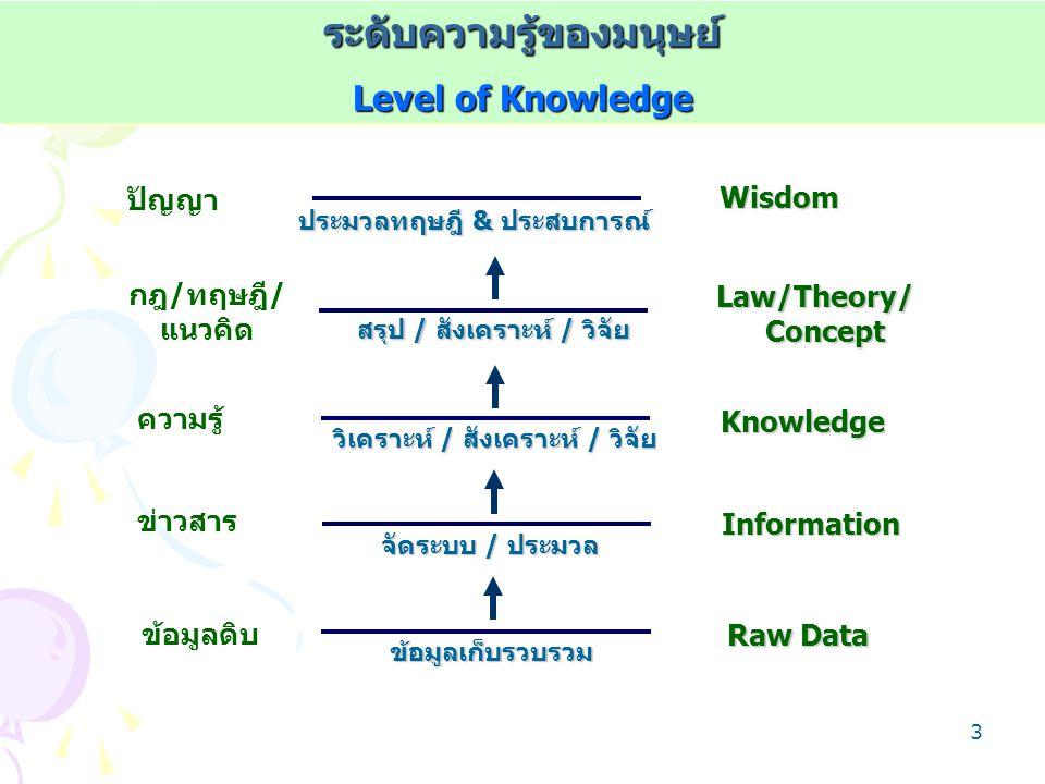 2 *มนุษย์ต้องการพัฒนาคุณภาพชีวิตและความเป็นอยู่ *ความรู้และความจริงที่เกิดขึ้นมีการเปลี่ยนแปลงอยู่เสมอ *มนุษย์มักมีปัญหาตลอดเวลา เพราะมีประสบการณ์ใหม่ๆ - ไม่ตอบสนองความต้องการ - ไม่สามารถอธิบายหรือบอกสิ่งที่ต้องการรู้ *การสังเกตุสภาพแวดล้อมหรือเหตุการณ์ต่างๆ รอบตัว *มนุษย์มีความอยากรู้ อยากเห็นและต้องการใหม่เสมอ เหตุผลการแสวงหาความรู้ Rational of Acquiring Knowledge เหตุผลการแสวงหาความรู้
