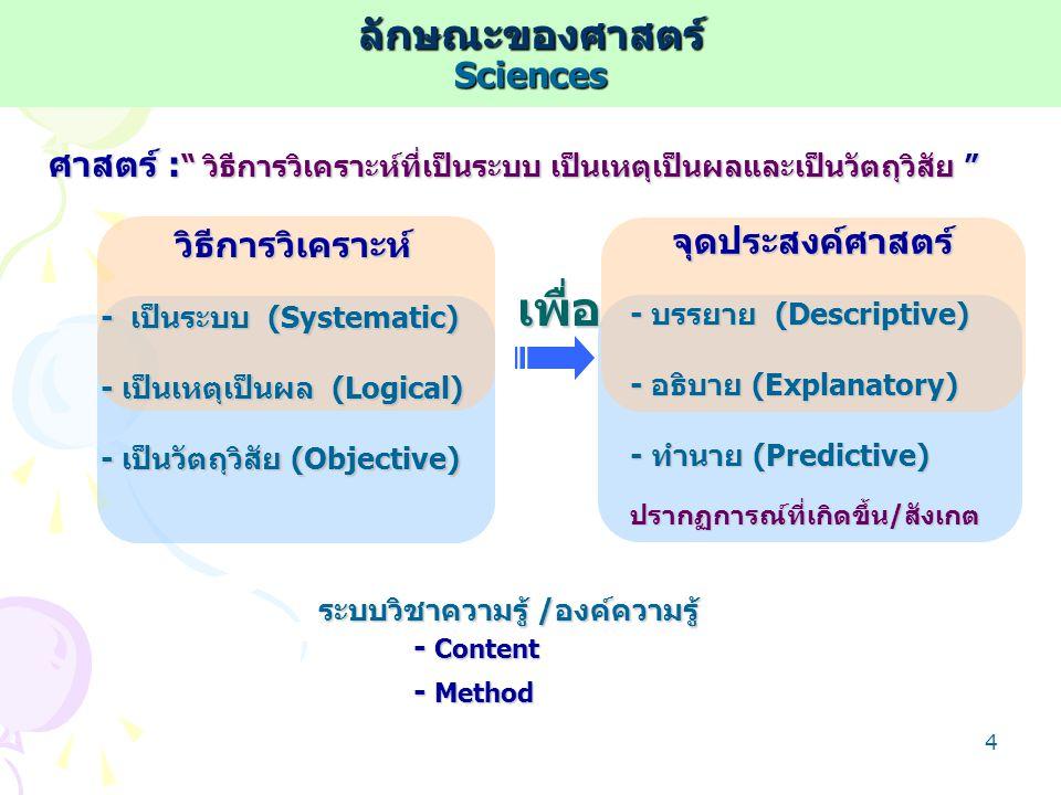 3 ข้อมูลเก็บรวบรวม จัดระบบ / ประมวล ประมวลทฤษฎี & ประสบการณ์ ประมวลทฤษฎี & ประสบการณ์ สรุป / สังเคราะห์ / วิจัย วิเคราะห์ / สังเคราะห์ / วิจัย Wisdom ปัญญา ระดับความรู้ของมนุษย์ Level of Knowledge ระดับความรู้ของมนุษย์ Information ข่าวสาร ความรู้Knowledge Law/Theory/Concept กฎ/ทฤษฎี/ แนวคิด ข้อมูลดิบ Raw Data