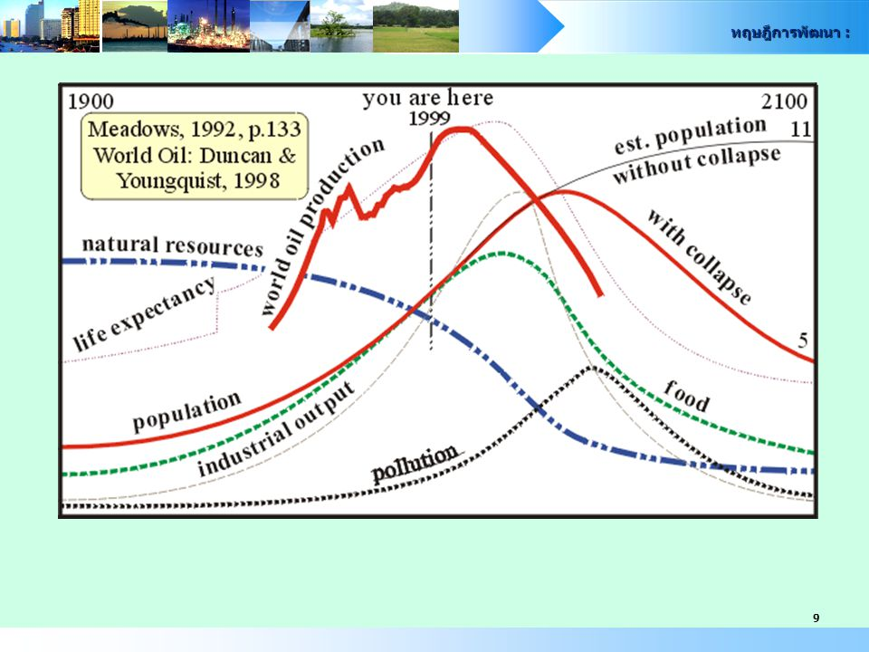 ทฤษฎีการพัฒนา : 20 3) กำหนดเพื่อที่จะใช้เป็นเครื่องมือในการติดตามและ ตรวจสอบนโยบาย และมาตรการดำเนินงานของ กระทรวง ทบวง กรมต่าง ๆ 4) กำหนดเพื่อที่จะให้มีการประสานแผนประสานกิจกรรม การพัฒนาชนบทในระดับปฏิบัติการ แนวคิดทฤษฎีการพัฒนา : ความจำเป็น