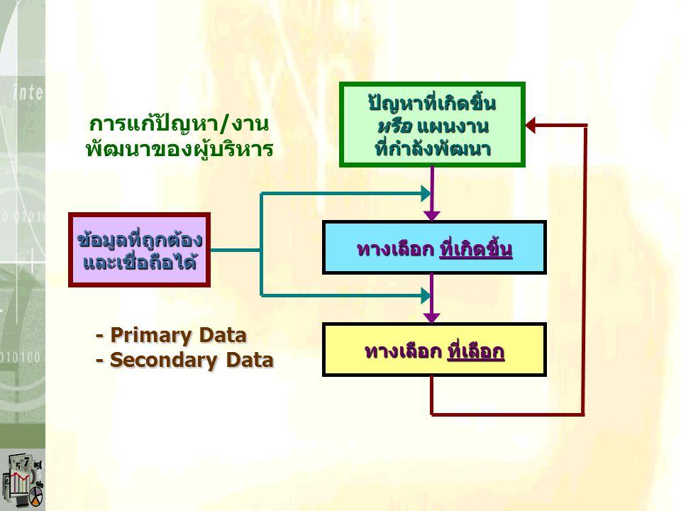 ภาระหน้าที่/บทบาทของผู้บริหาร 2.การวางแผนเพื่อกำหนดแนวทางที่เหมาะสมในการ บรรลุตามเป้าหมายองค์กร 3.การให้สารสนเทศประกอบการตัดสินใจขององค์กร 4.การควบคุม