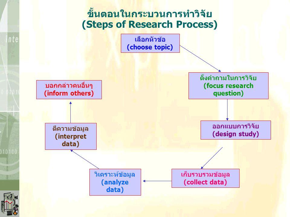 INDUCTIVELOGICINDUCTIVELOGIC EMPIRICALBASEDEMPIRICALBASED การสรุปจากข้อเท็จจริง (Empirical generalization) การสังเกต/ เก็บมูล (Observation) สมมติฐาน(H
