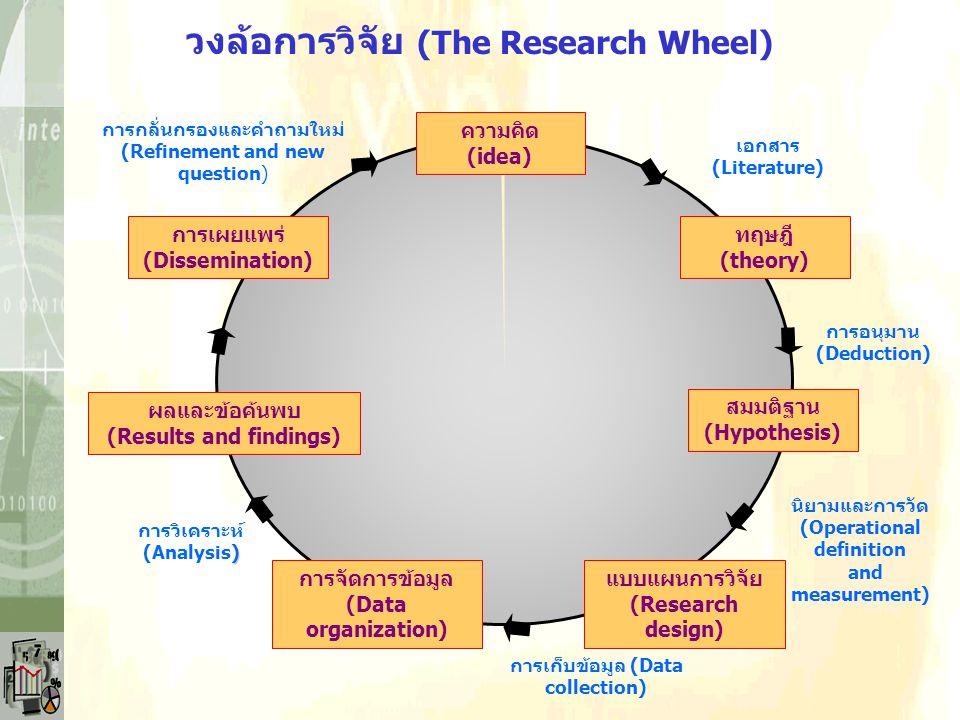 ขั้นตอนในกระบวนการทำวิจัย (Steps of Research Process) เลือกหัวข้อ (choose topic) ตั้งคำถามในการวิจัย (focus research question) ออกแบบการวิจัย (design