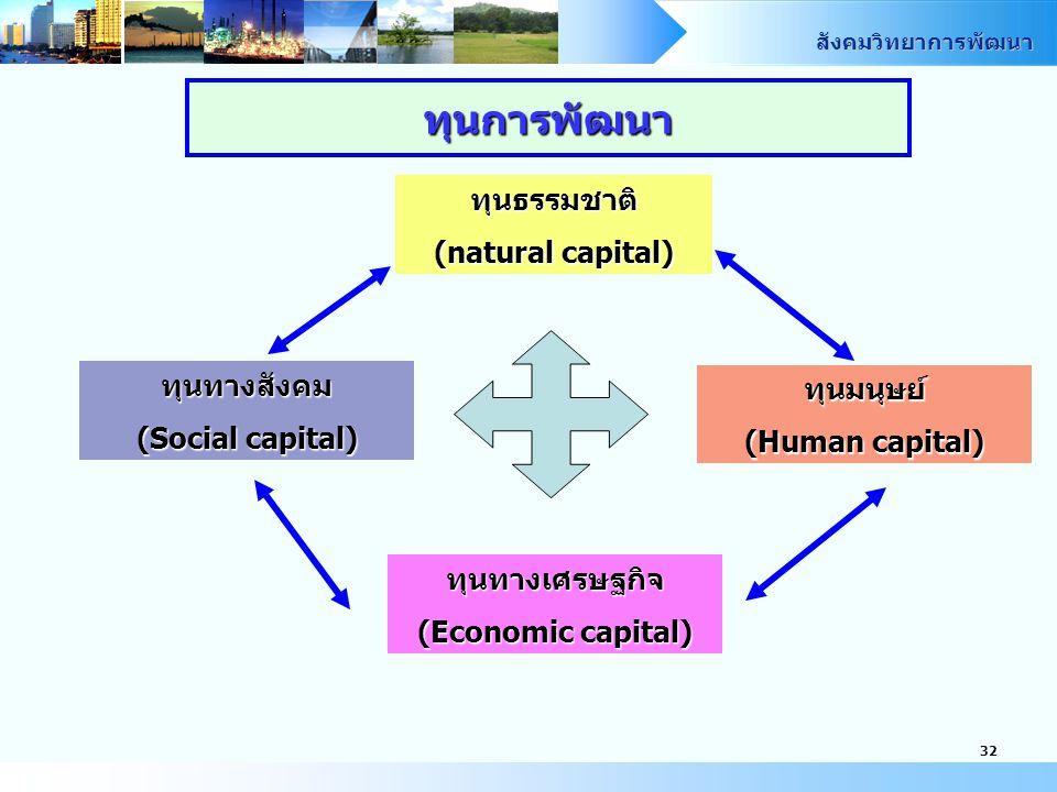 สังคมวิทยาการพัฒนา 31 THAILAND