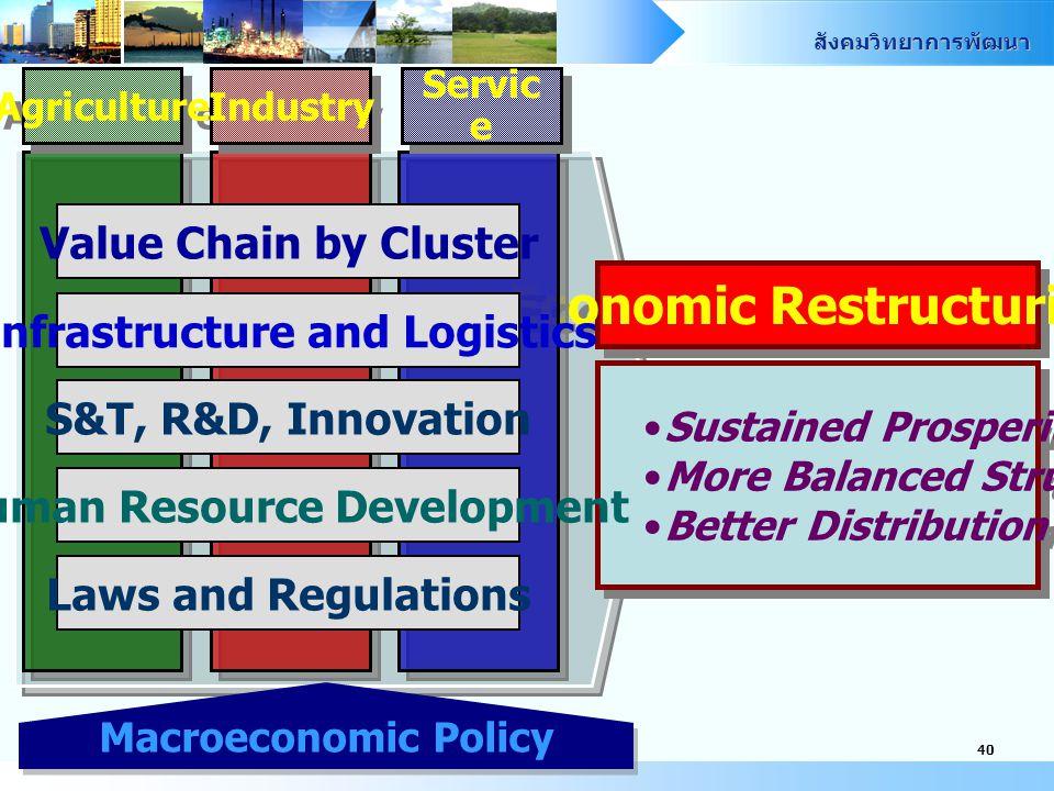 สังคมวิทยาการพัฒนา 39 ฐานเศรษฐกิจที่มั่นคงและ ยั่งยืน Economic stability and sustainability นโยบายสังคมเชิงรุก Proactive social policy to create posit