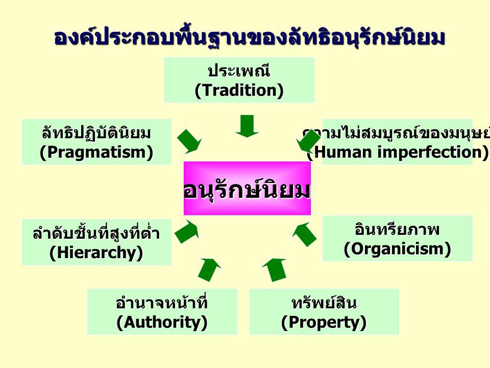 องค์ประกอบพื้นฐานของลัทธิอนุรักษ์นิยม อนุรักษ์นิยม ประเพณี (Tradition) ลัทธิปฏิบัตินิยม (Pragmatism) ความไม่สมบูรณ์ของมนุษย์ (Human imperfection) อินท