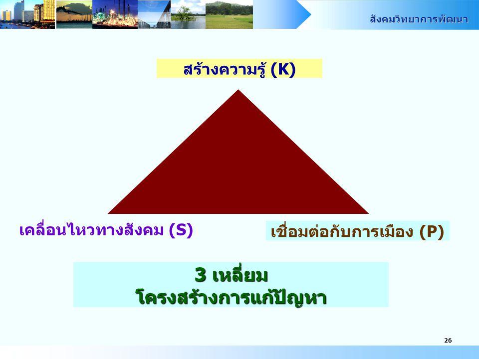 สังคมวิทยาการพัฒนา 26 3 เหลี่ยม โครงสร้างการแก้ปัญหา สร้างความรู้ (K) เคลื่อนไหวทางสังคม (S) เชื่อมต่อกับการเมือง (P)