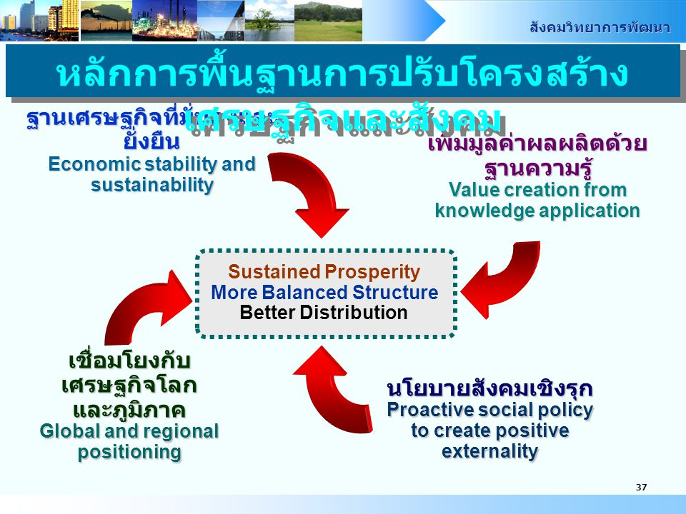 สังคมวิทยาการพัฒนา 38 Economic Restructuring Sustained Prosperity More Balanced Structure Better Distribution Sustained Prosperity More Balanced Structure Better Distribution Value Chain by Cluster Infrastructure and Logistics S&T, R&D, Innovation Human Resource Development Laws and Regulations Macroeconomic Policy Agriculture Industry Servic e