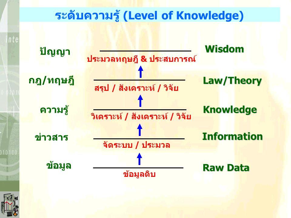 *มนุษย์ต้องการพัฒนาคุณภาพชีวิตและความเป็นอยู่ *ความรู้และความจริงที่เกิดขึ้นมีการเปลี่ยนแปลงได้ *มนุษย์มักมีปัญหาตลอดเวลา เพราะมีประสบการณ์ใหม่ๆ -ไม่ต