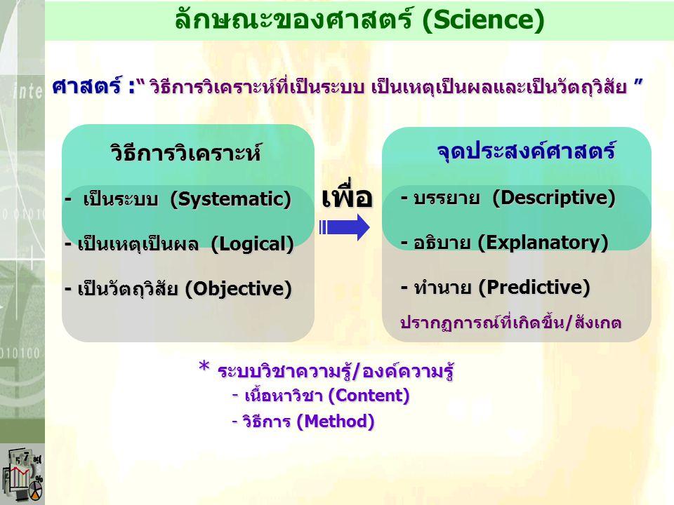 ข้อมูลดิบ จัดระบบ / ประมวล ประมวลทฤษฎี & ประสบการณ์ สรุป / สังเคราะห์ / วิจัย วิเคราะห์ / สังเคราะห์ / วิจัย Wisdom ปัญญา Law/Theory กฎ/ทฤษฎี ความรู้K