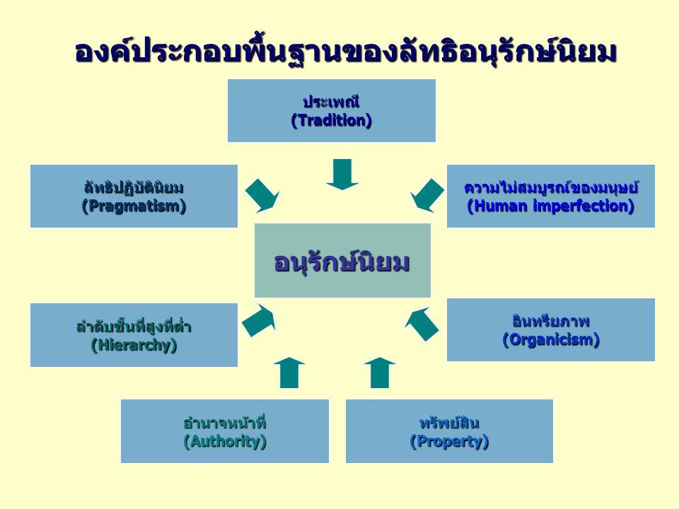 องค์ประกอบพื้นฐานของลัทธิอนุรักษ์นิยม อนุรักษ์นิยม ประเพณี (Tradition) ลัทธิปฏิบัตินิยม (Pragmatism) ความไม่สมบูรณ์ของมนุษย์ (Human imperfection) อินทรียภาพ (Organicism) ลำดับชั้นที่สูงที่ต่ำ (Hierarchy) อำนาจหน้าที่ (Authority) ทรัพย์สิน (Property)