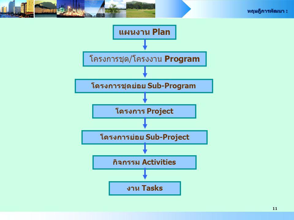 ทฤษฎีการพัฒนา : 11 แผนงาน Plan โครงการชุด/โครงงาน Program โครงการชุดย่อย Sub-Program โครงการ Project โครงการย่อย Sub-Project งาน Tasks กิจกรรม Activities