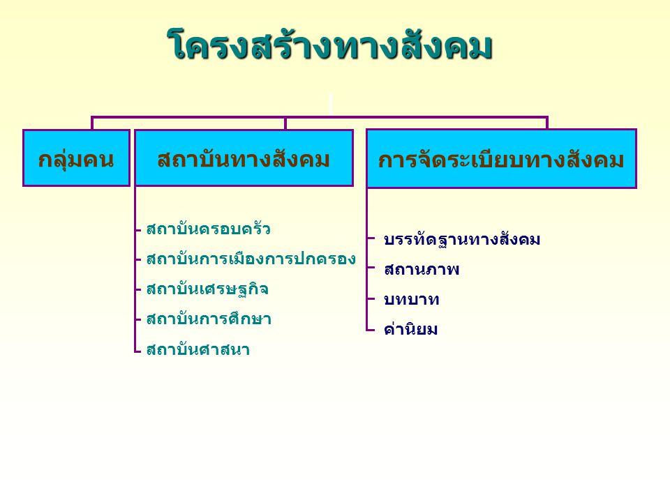 แนวโน้มการเปลี่ยนแปลงในสังคมไทย 1.การเมืองและการปกครอง -ประชาชนให้ความสนใจระบอบการเมือง การปกครองแบบประชาธิปไตยมากขึ้น -รัฐบาลและสื่อมวลชนให้การสนับสนุน ส่งเสริมการมีส่วนร่วมทางประชาธิปไตยมาก ขึ้น 2.ลักษณะเศรษฐกิจ - หลักปรัชญา ระบบเศรษฐกิจพอเพียง และ ระบบเศรษฐกิจแบบยั่งยืน