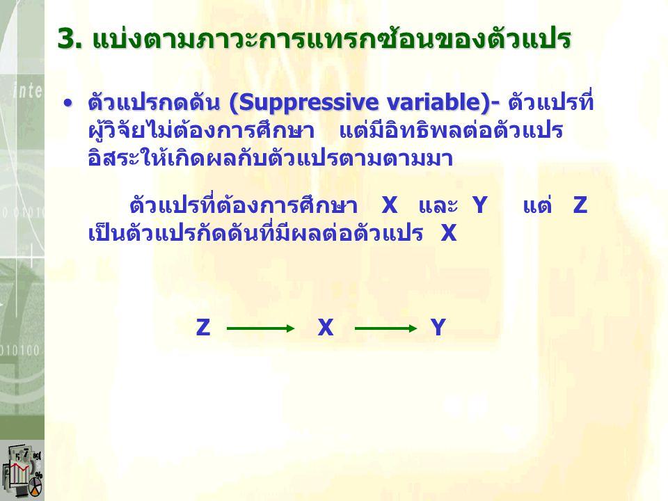 ตัวแปรสอดแทรก (Intervening variable)-ตัวแปรสอดแทรก (Intervening variable)- ตัวแปร ที่ผู้วิจัยไม่ต้องการศึกษา แต่มีอิทธิพลต่อตัวแปรที่ วิจัย โดยผู้วิจัยไม่ทราบล่วงหน้า ตัวแปรที่ต้องการศึกษา X และ Y แต่ Z เป็นตัวแปรสอดแทรก X Z Y 3.