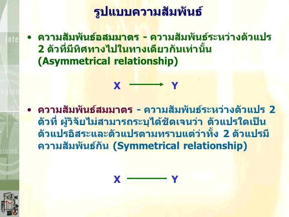 ความสัมพันธ์ระหว่างตัวแปร ที่มาและเหตุผลเกี่ยวกับความสัมพันธ์ระหว่างตัวแปรที่มาและเหตุผลเกี่ยวกับความสัมพันธ์ระหว่างตัวแปร รูปแบบของความสัมพันธ์รูปแบบของความสัมพันธ์ ทิศทางของความสัมพันธ์ทิศทางของความสัมพันธ์