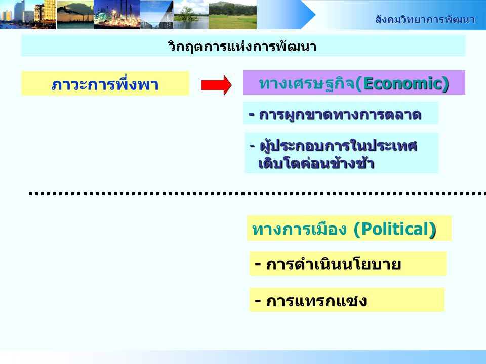 สังคมวิทยาการพัฒนา ปฏิรูประบบโครงสร้าง ทางเศรษฐกิจ การเมืองและสังคม - ความเป็นมาและพัฒนาการสังคม Concrete Situations - ลักษณะเฉพาะทาง ความสัมพันธ์ทางการเมือง ความสัมพันธ์ทางการเมือง - คุณลักษณะทางวัฒนธรรม และจริยธรรมของประเทศ และจริยธรรมของประเทศ - พื้นฐานระบบการผลิตและความชำนาญ - ระบบสังคม วัฒนธรรมและการเมือง วิกฤตการแห่งการพัฒนา