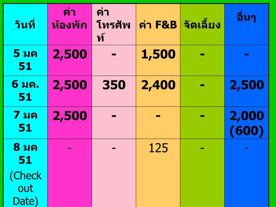 วันที่ ค่า ห้องพัก ค่า โทรศัพ ท์ ค่า F&B จัดเลี้ยง อื่นๆ 5 มค 51 2,500-1,500-- 6 มค. 51 2,5003502,400-2,500 7 มค 51 2,500---2,000 (600) 8 มค 51 (Check