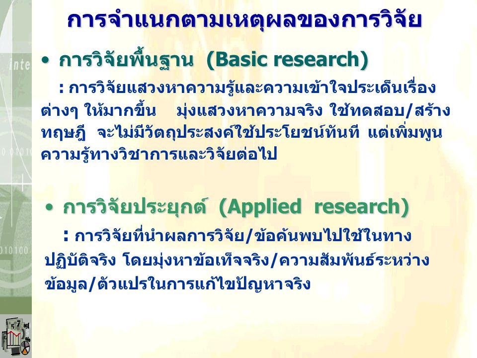 มิติต่างๆ ของการวิจัย เหตุผลของการทำวิจัยเหตุผลของการทำวิจัย วัตถุประสงค์ของการวิจัยวัตถุประสงค์ของการวิจัย วิธีการวิจัยวิธีการวิจัย สถานที่หรือทำเลขอ